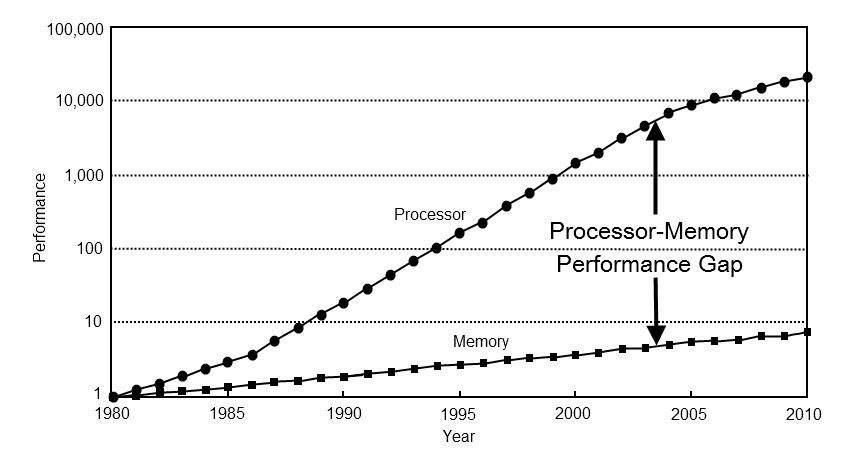 Processor vs. memory speeds